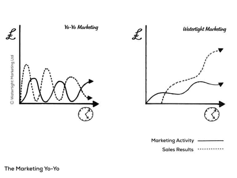 Image from Watertight Marketing 2nd edition showing yo-yo marketing